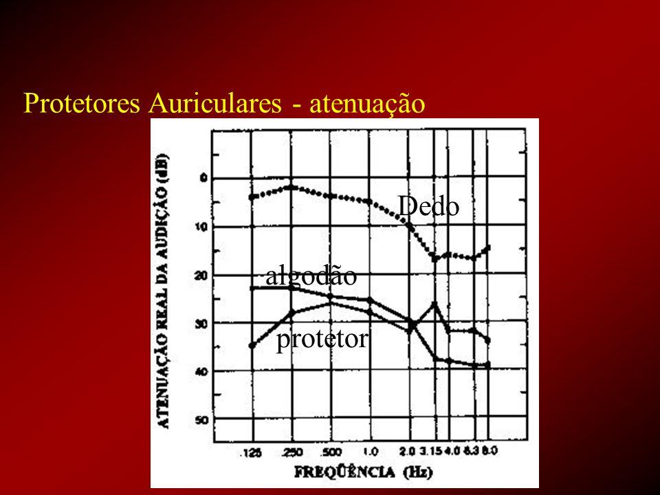 Protetores Auriculares - atenuação