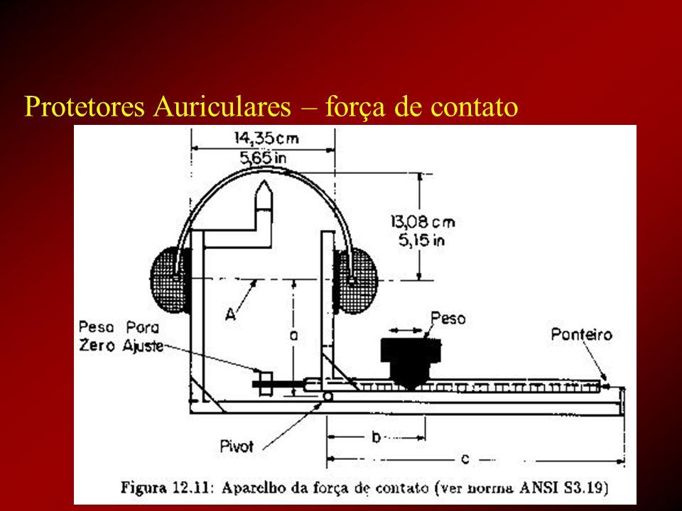 Protetores Auriculares – força de contato