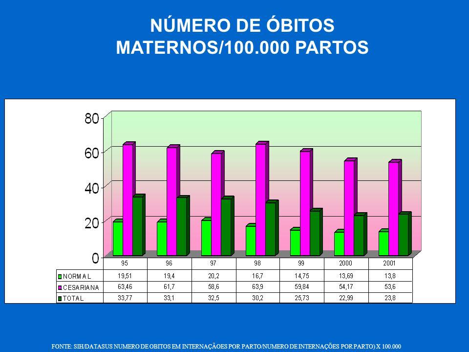 NÚMERO DE ÓBITOS MATERNOS/100.000 PARTOS