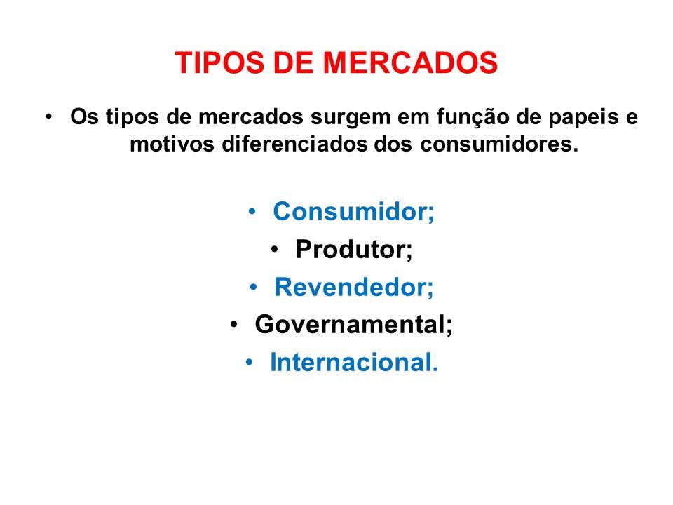 TIPOS DE MERCADOS Consumidor; Produtor; Revendedor; Governamental;