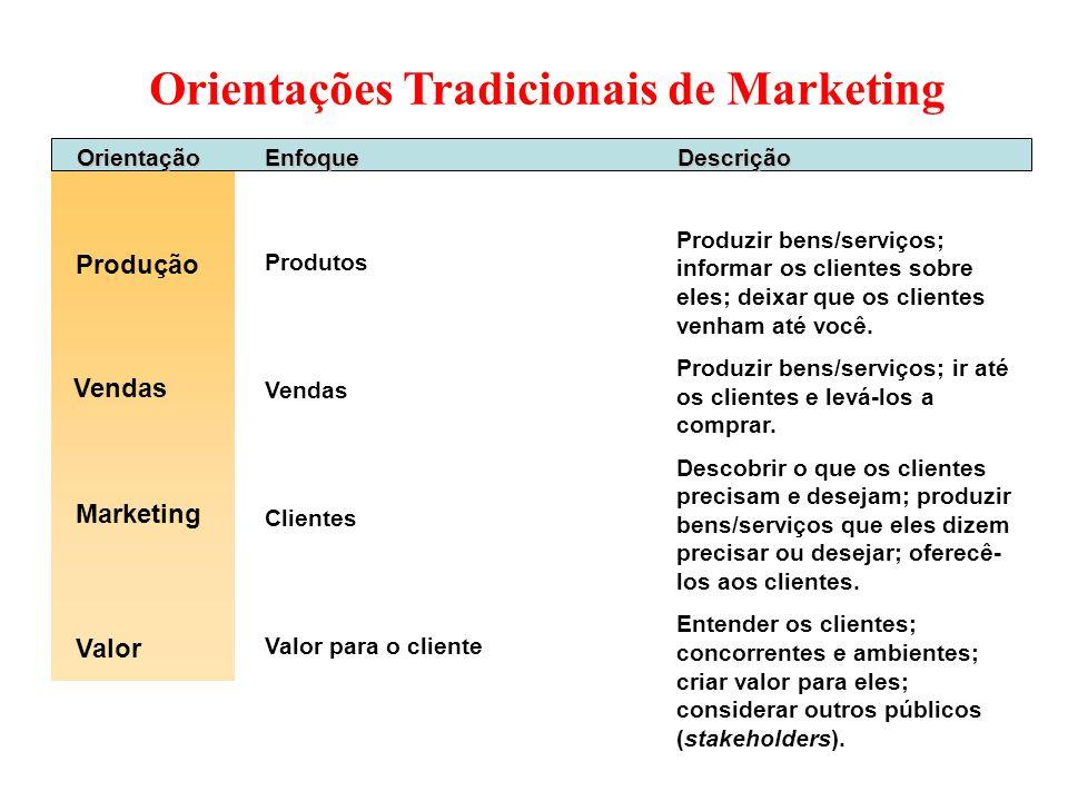 Orientações Tradicionais de Marketing