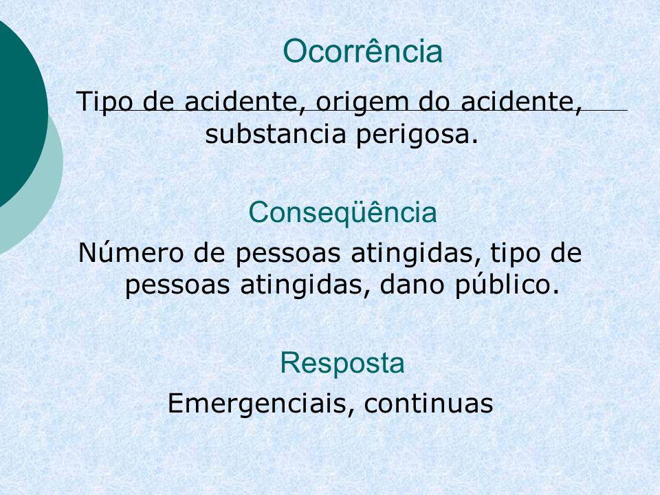 Ocorrência Tipo de acidente, origem do acidente, substancia perigosa.
