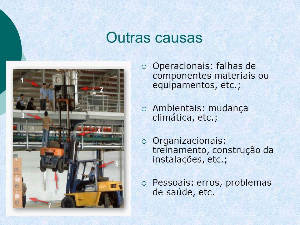 Outras causas Operacionais: falhas de componentes materiais ou equipamentos, etc.; Ambientais: mudança climática, etc.;