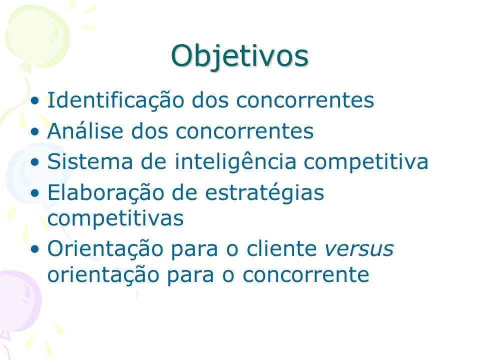 Objetivos Identificação dos concorrentes Análise dos concorrentes