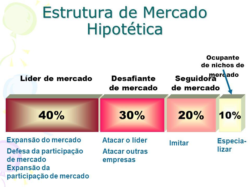 Estrutura de Mercado Hipotética