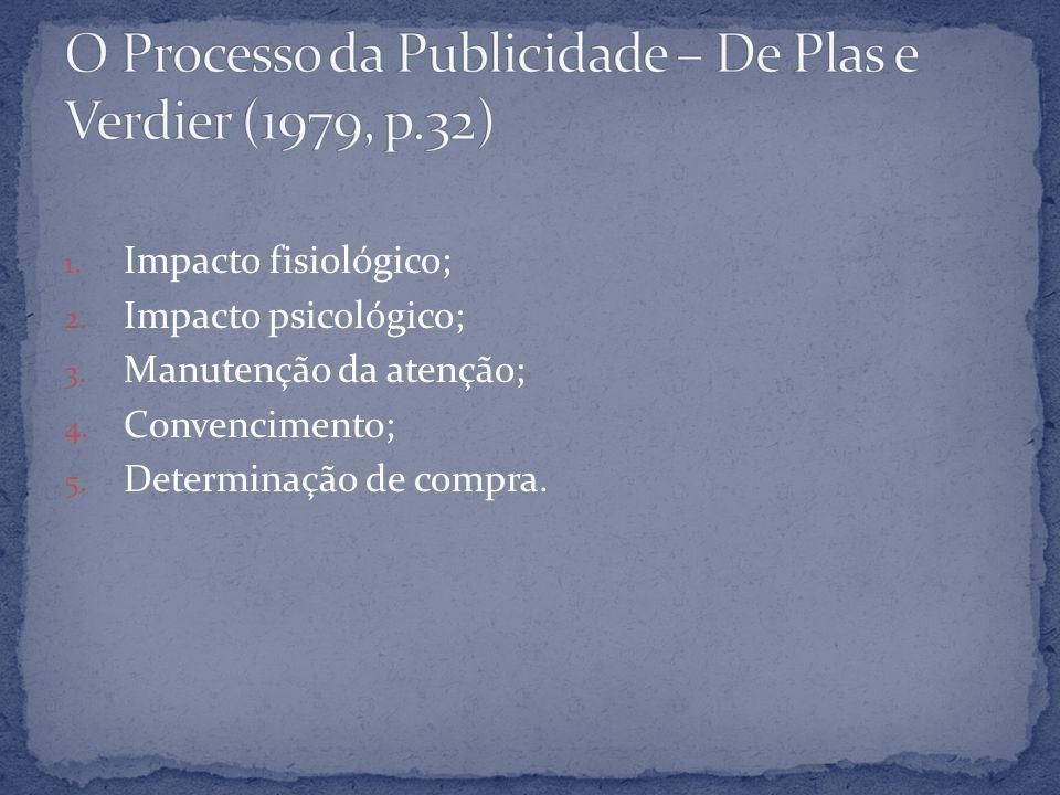 O Processo da Publicidade – De Plas e Verdier (1979, p.32)