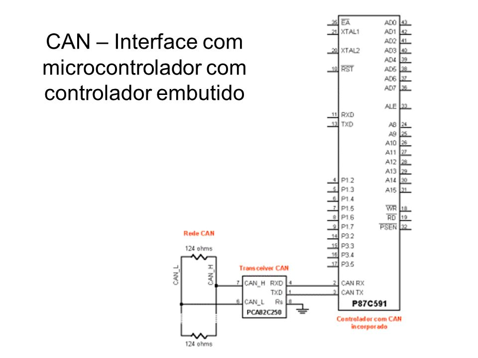 CAN – Interface com microcontrolador com controlador embutido