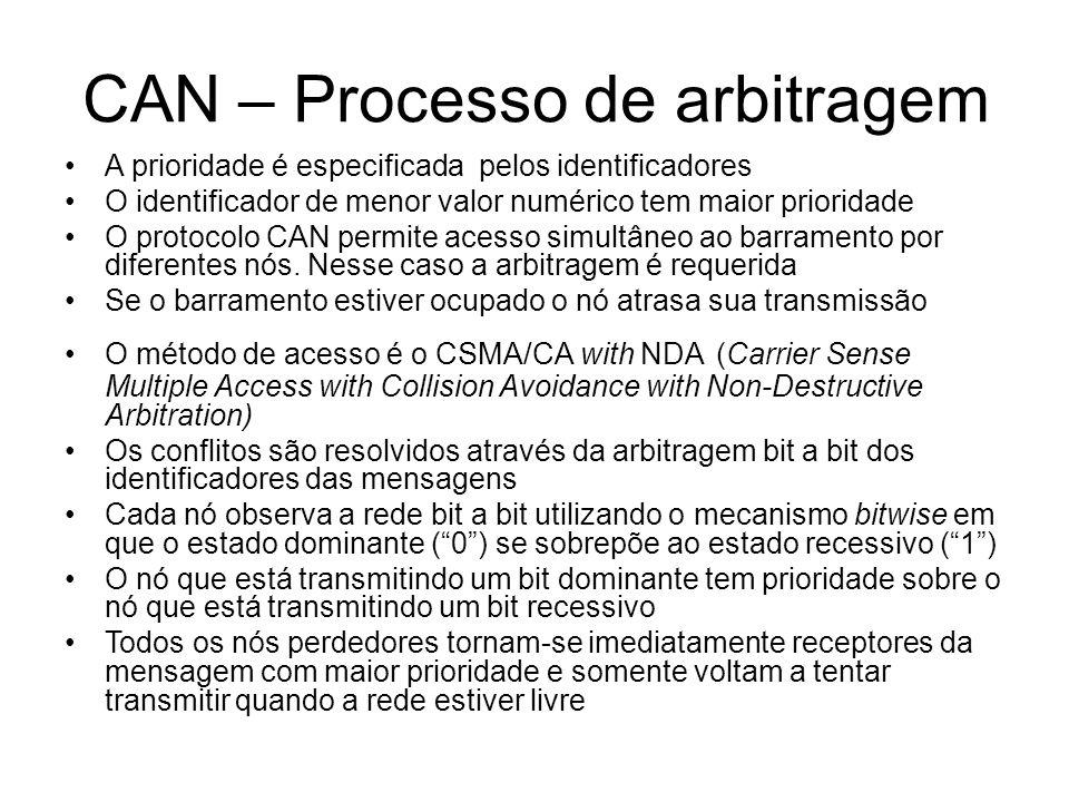 CAN – Processo de arbitragem