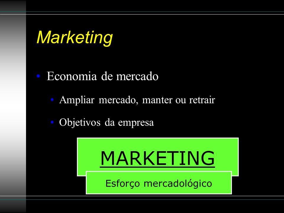 Esforço mercadológico