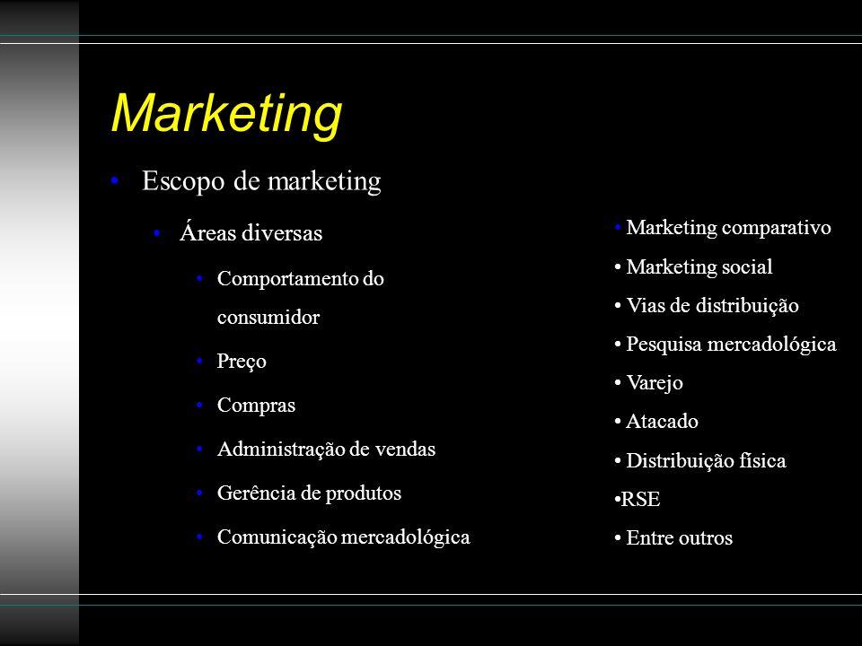 Marketing Escopo de marketing Áreas diversas