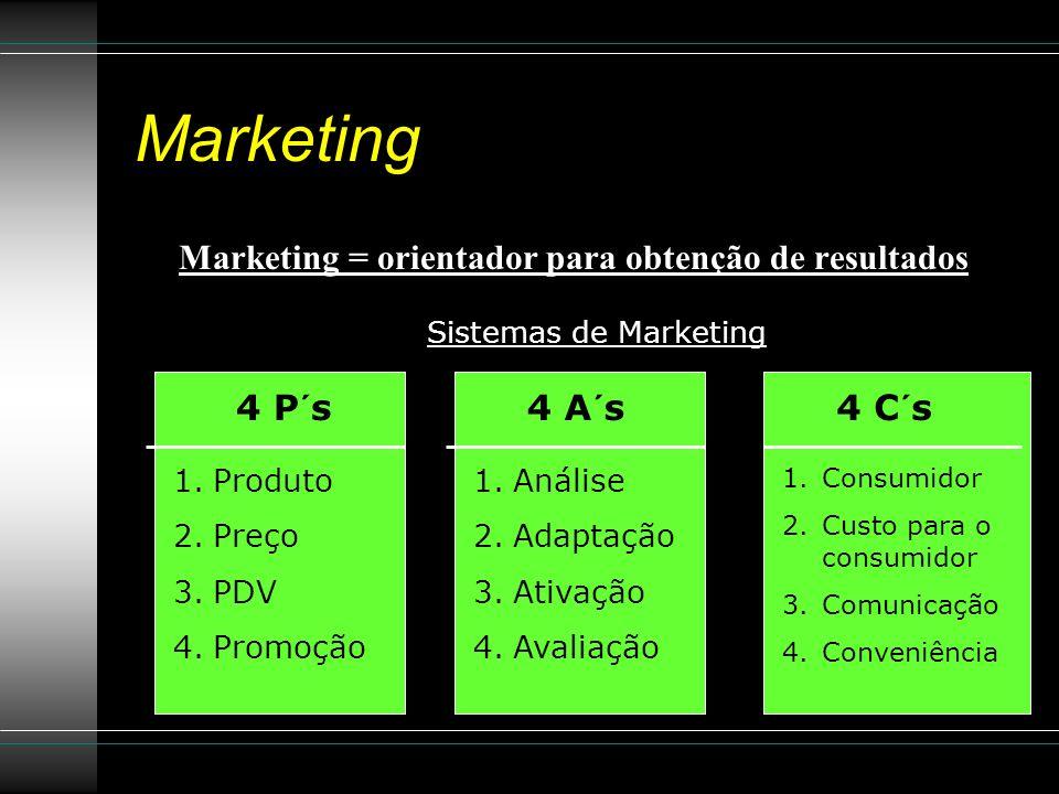 Marketing = orientador para obtenção de resultados