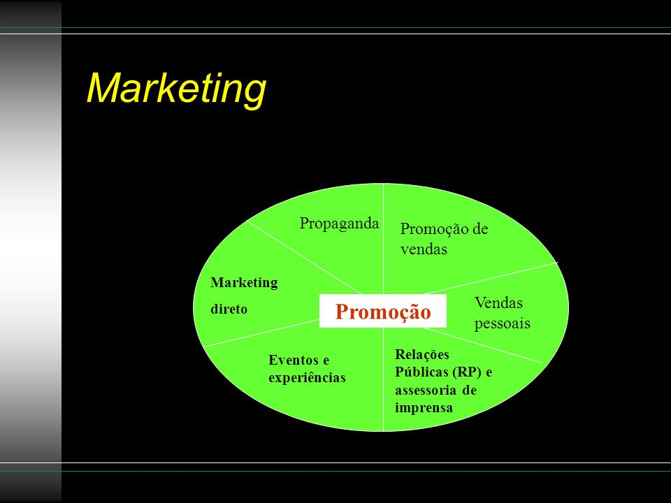 Marketing Promoção Propaganda Promoção de vendas Vendas pessoais