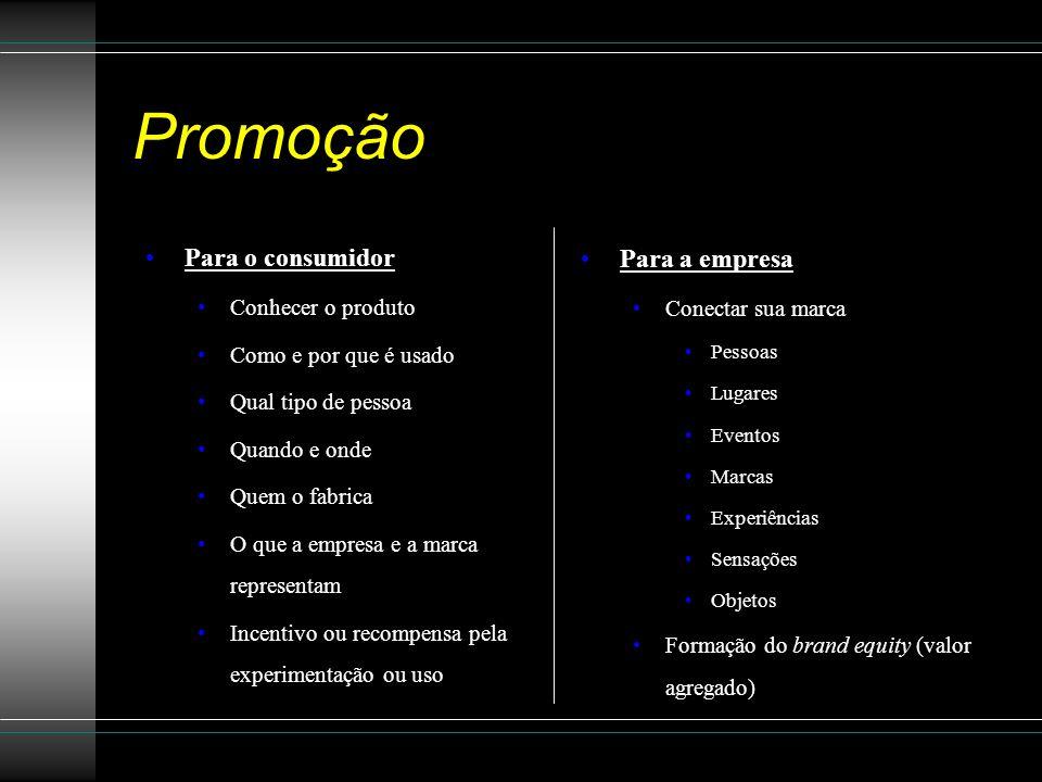 Promoção Para o consumidor Para a empresa Conhecer o produto