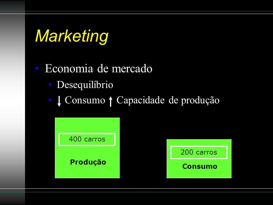 Marketing Economia de mercado Desequilíbrio