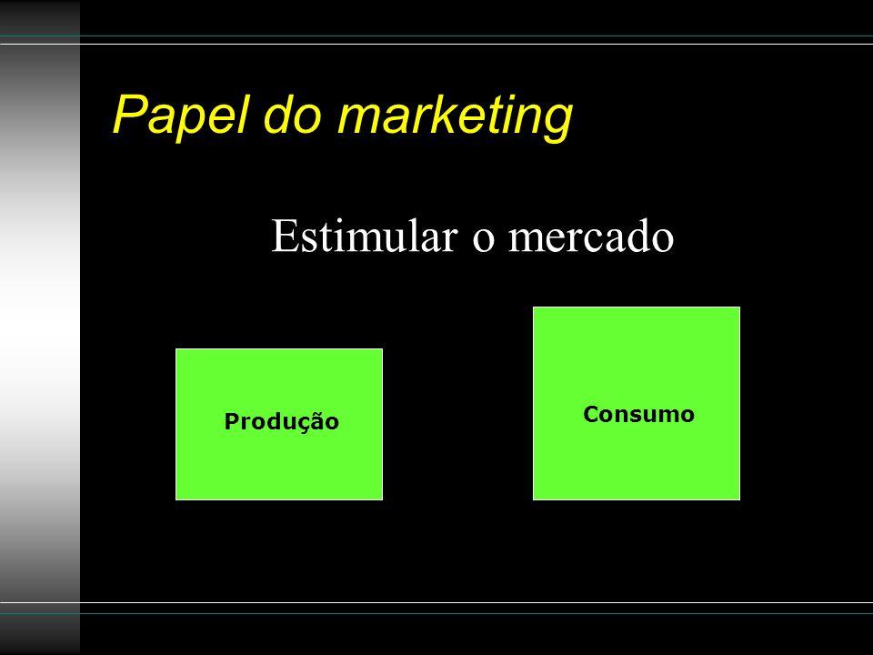 Papel do marketing Estimular o mercado Consumo Produção