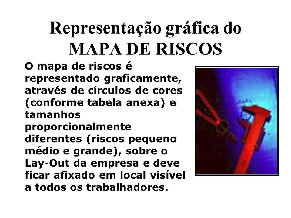 Representação gráfica do MAPA DE RISCOS