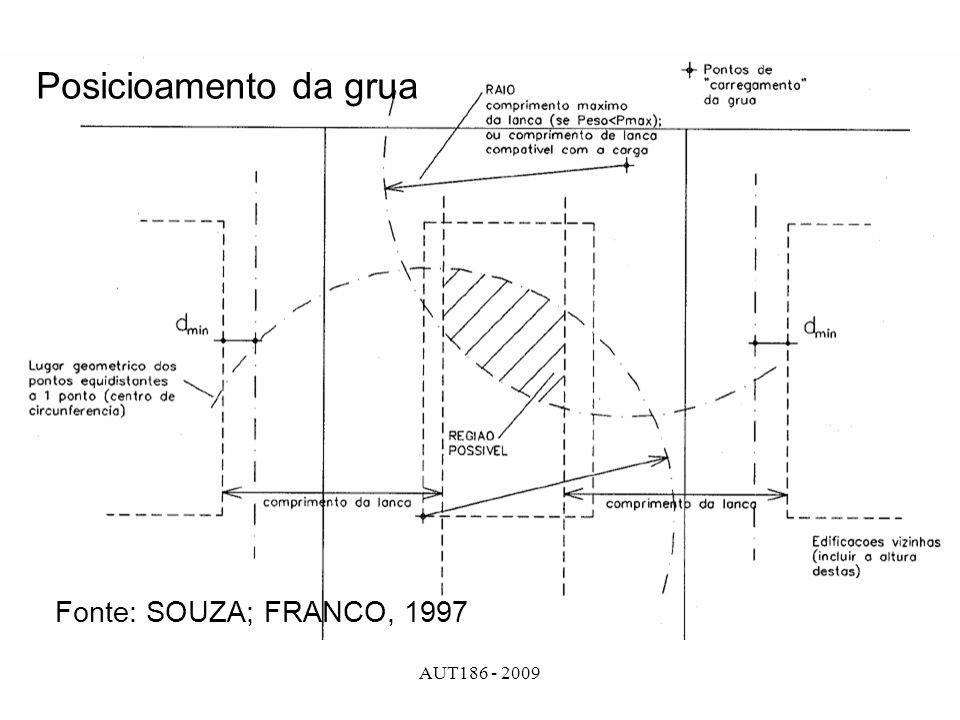 Posicioamento da grua Fonte: SOUZA; FRANCO, 1997 AUT186 - 2009