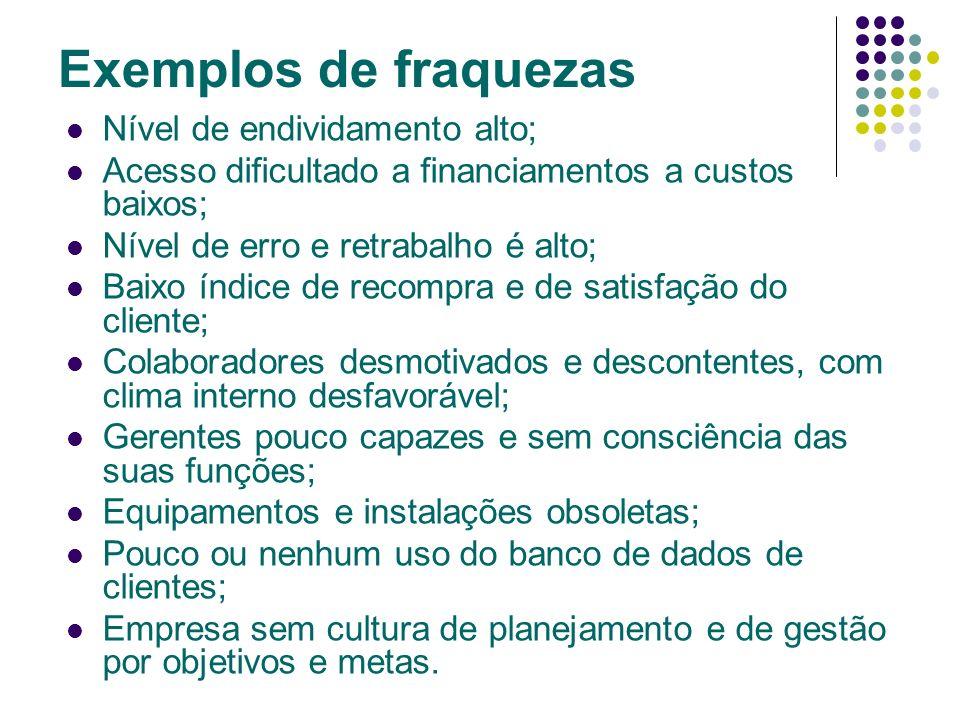 Exemplos de fraquezas Nível de endividamento alto;