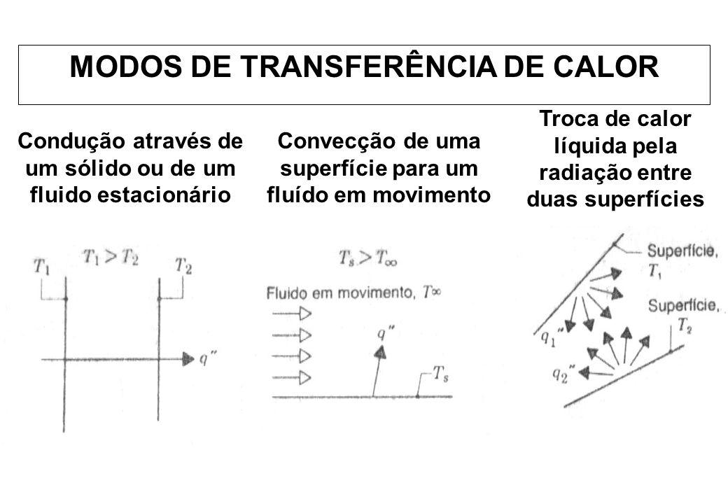 MODOS DE TRANSFERÊNCIA DE CALOR