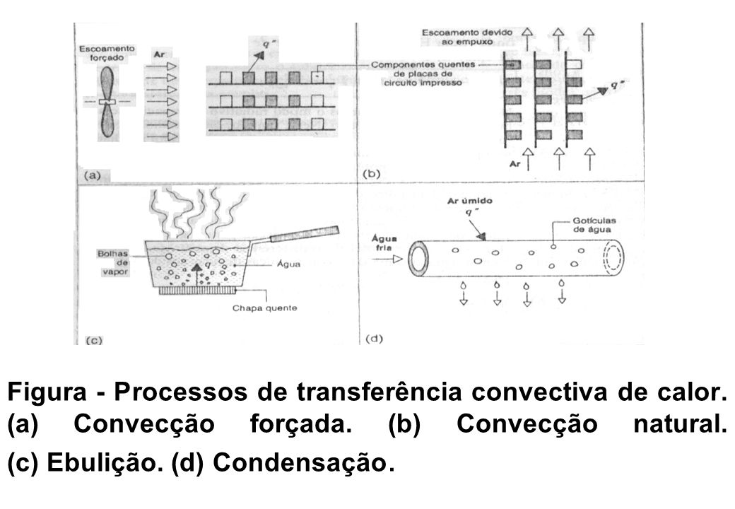 Figura - Processos de transferência convectiva de calor