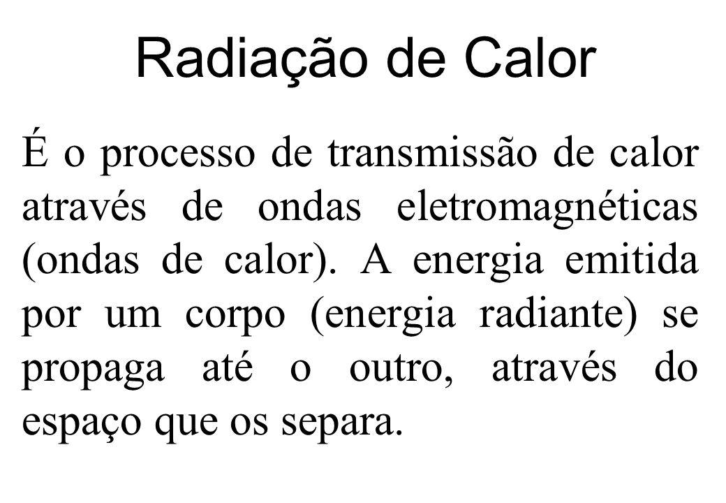 Radiação de Calor