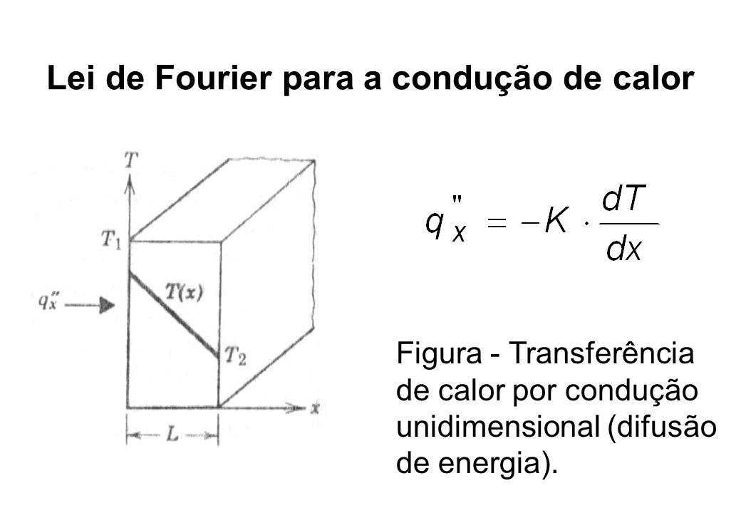 Lei de Fourier para a condução de calor