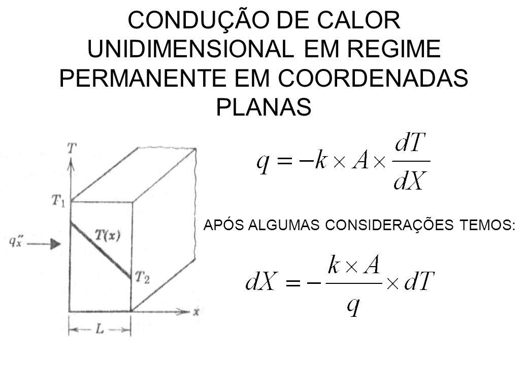 CONDUÇÃO DE CALOR UNIDIMENSIONAL EM REGIME PERMANENTE EM COORDENADAS PLANAS