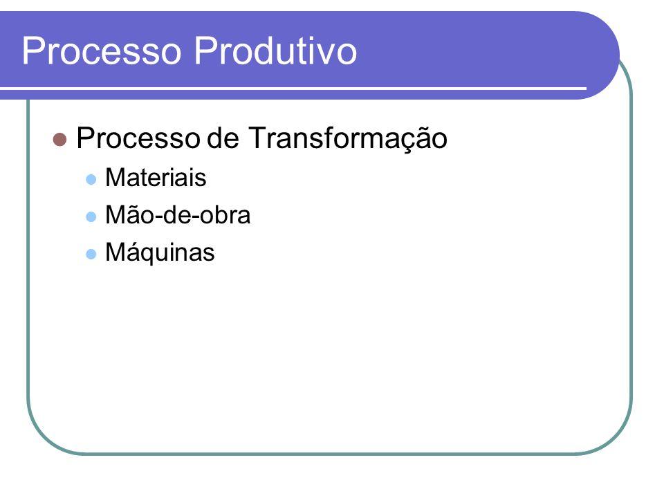 Processo Produtivo Processo de Transformação Materiais Mão-de-obra
