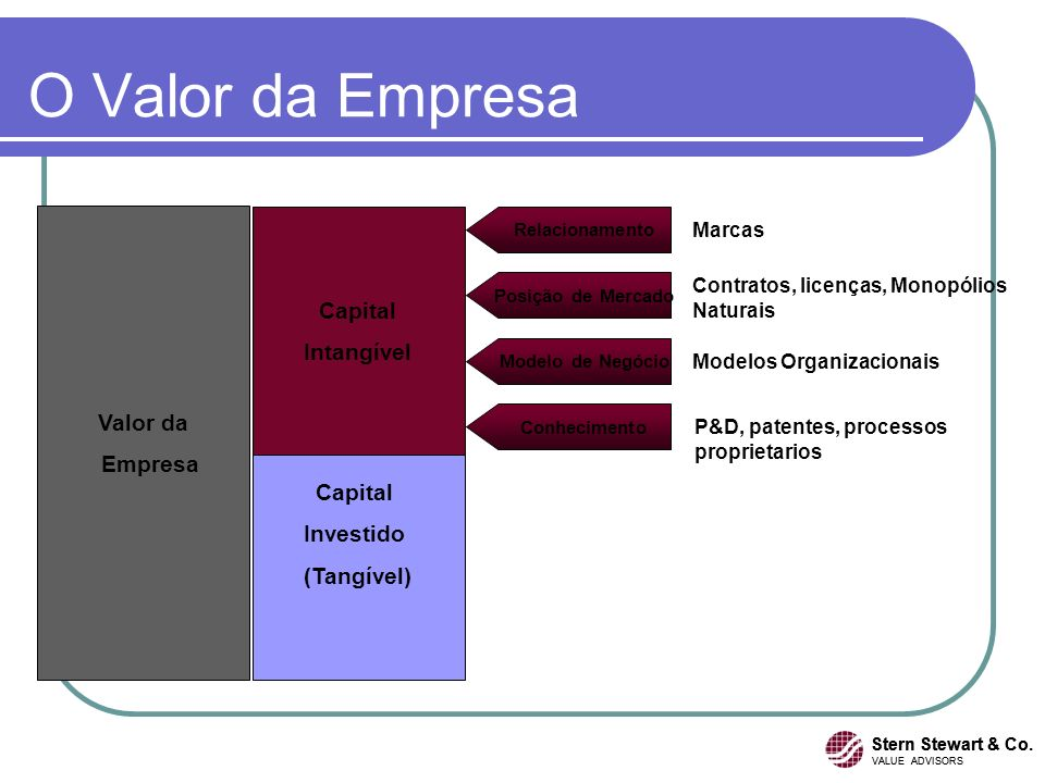 O Valor da Empresa Capital Intangível Valor da Empresa Capital