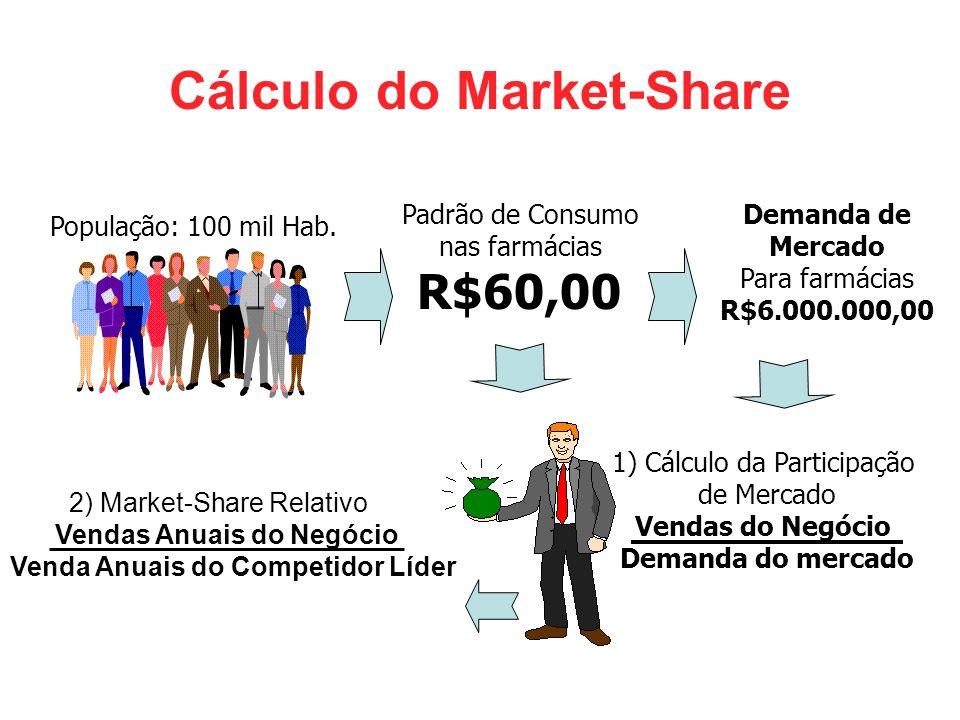 Cálculo do Market-Share