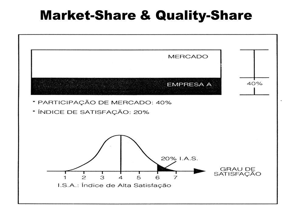 Market-Share & Quality-Share