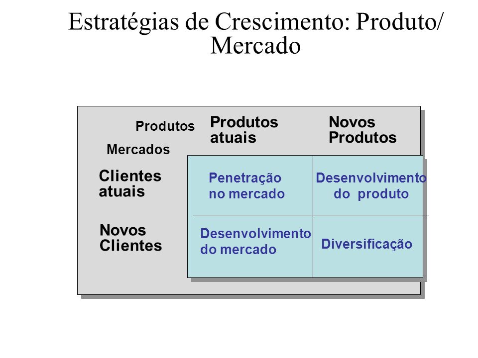 Desenvolvimento do produto