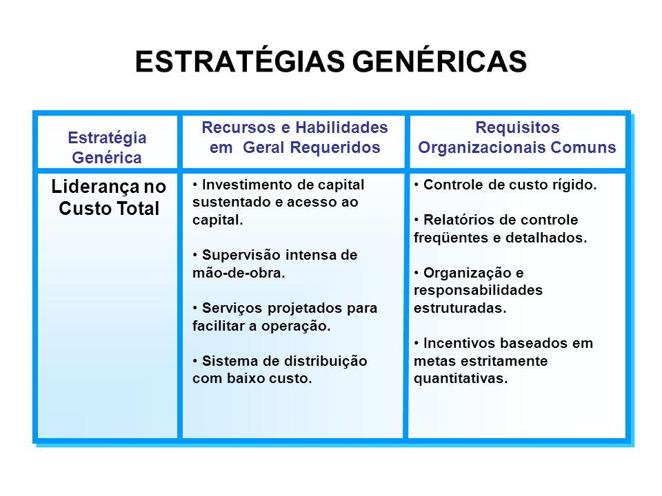 ESTRATÉGIAS GENÉRICAS