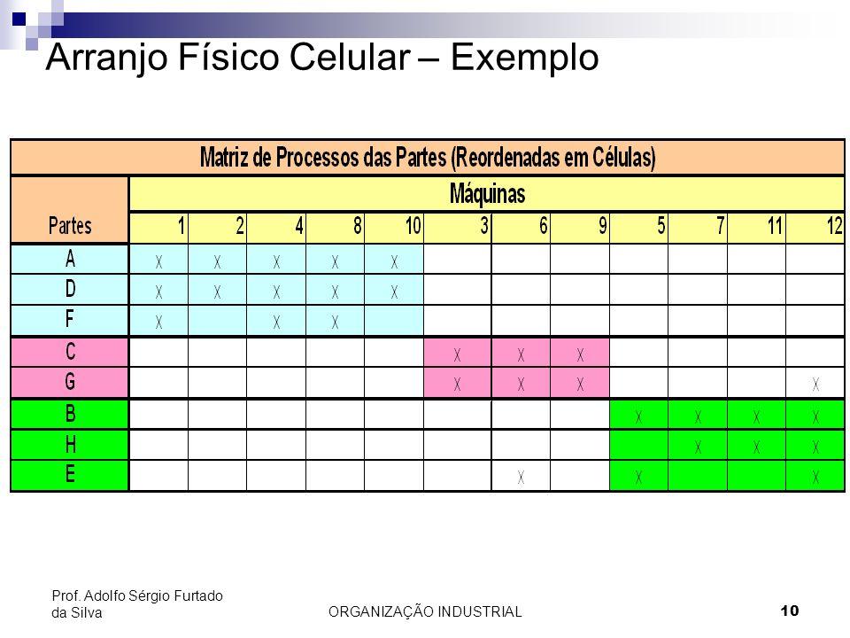 Arranjo Físico Celular – Exemplo