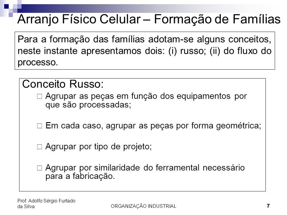 Arranjo Físico Celular – Formação de Famílias