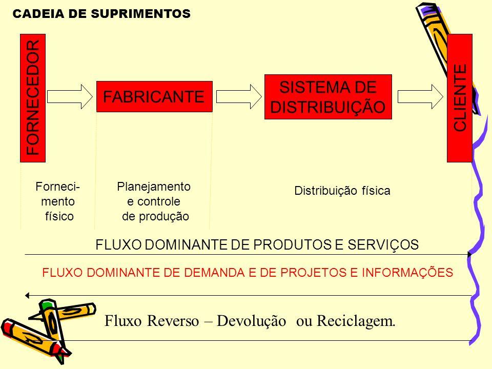 SISTEMA DE DISTRIBUIÇÃO FABRICANTE FORNECEDOR CLIENTE