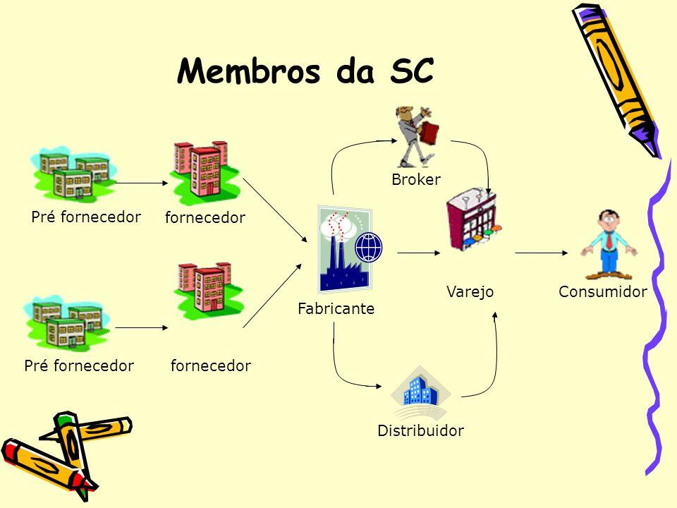 Membros da SC fornecedor Pré fornecedor Broker Varejo Fabricante