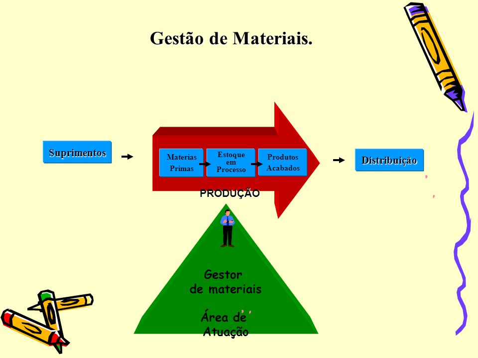 Gestão de Materiais. Gestor de materiais Área de Atuação Suprimentos