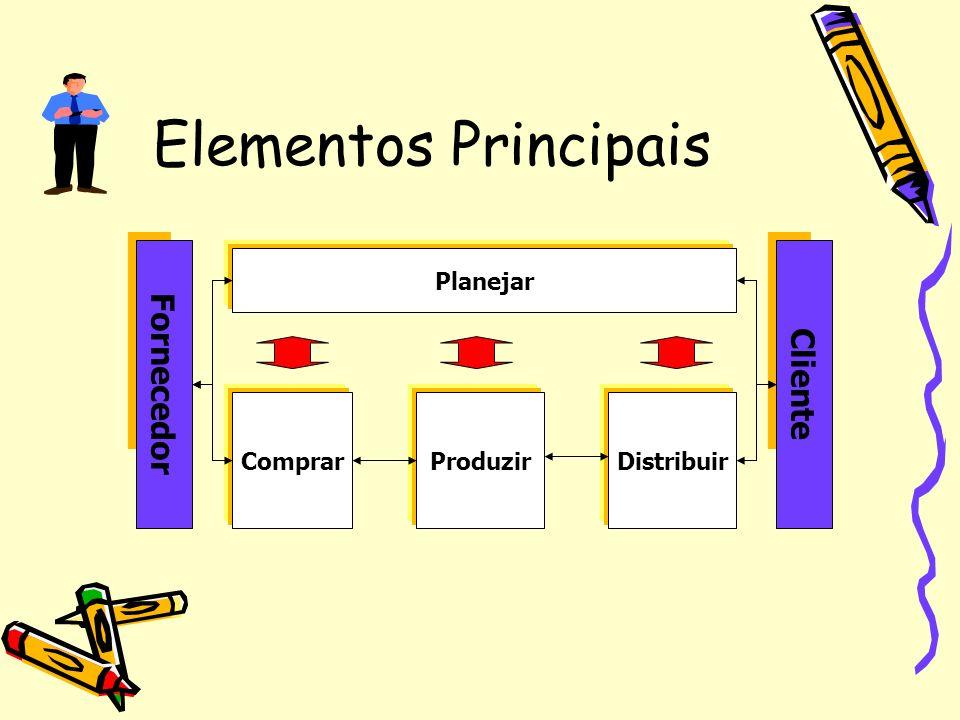 Elementos Principais Fornecedor Cliente Planejar Comprar Produzir