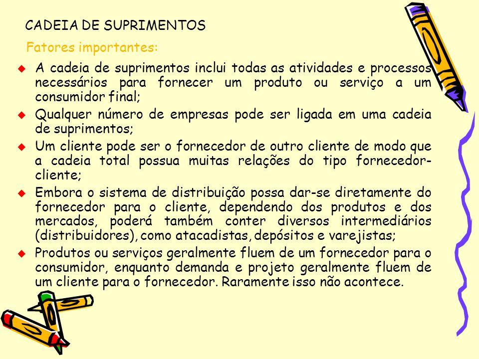 CADEIA DE SUPRIMENTOS Fatores importantes: