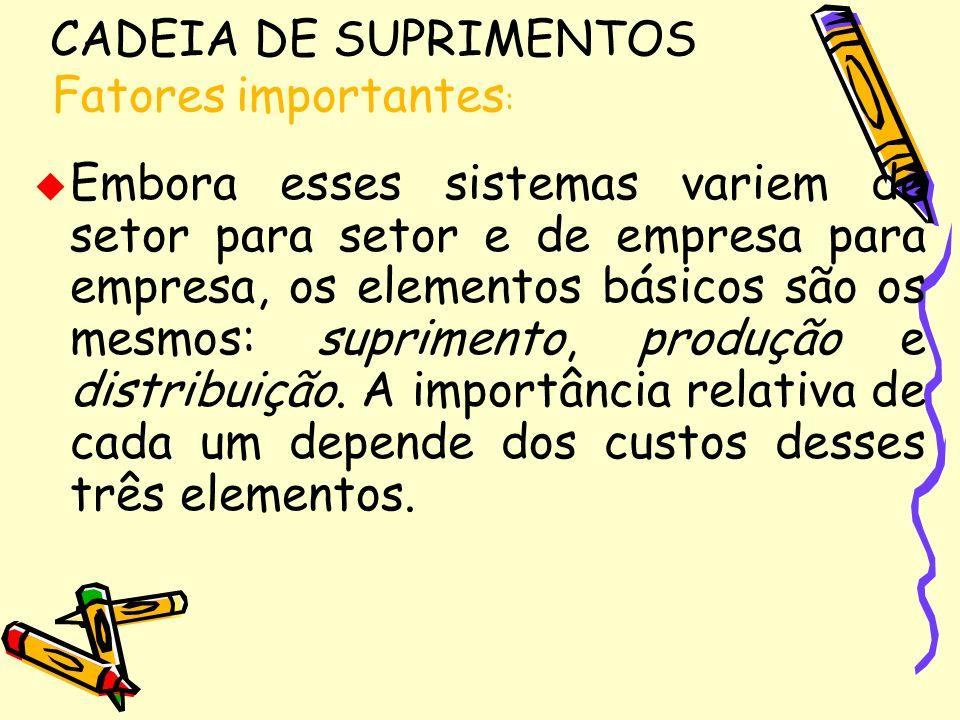 CADEIA DE SUPRIMENTOSFatores importantes:
