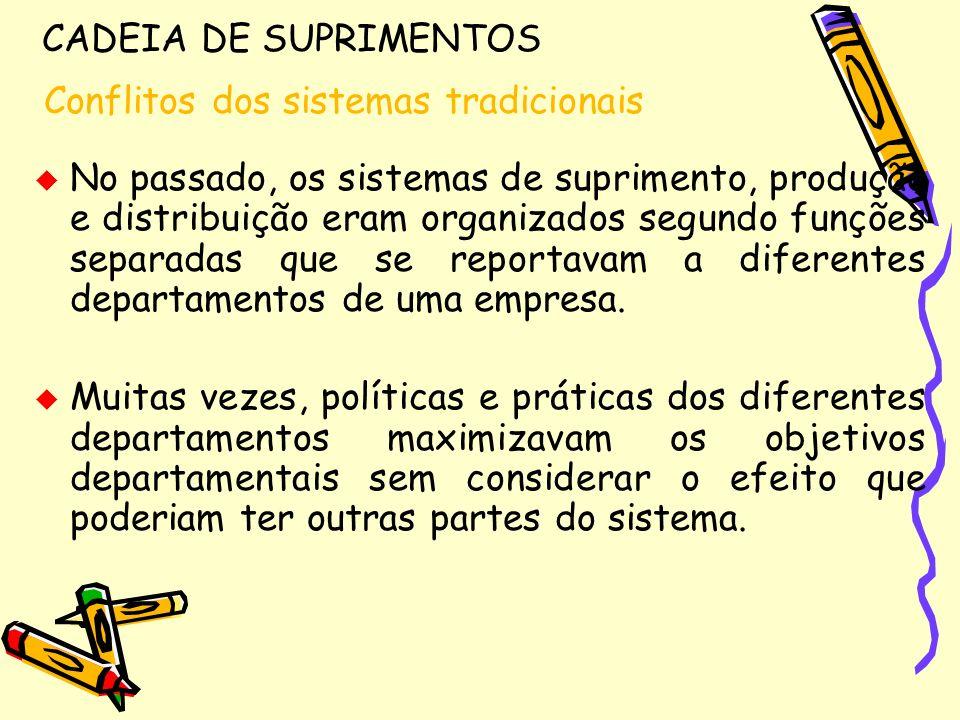 CADEIA DE SUPRIMENTOS Conflitos dos sistemas tradicionais.