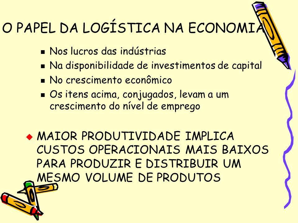 O PAPEL DA LOGÍSTICA NA ECONOMIA