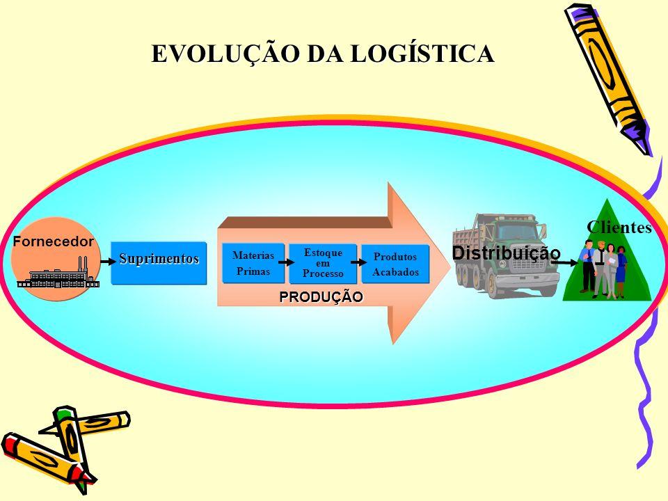 EVOLUÇÃO DA LOGÍSTICA Clientes Distribuição Fornecedor Suprimentos