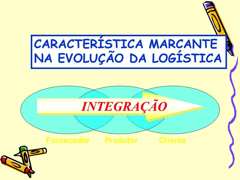 INTEGRAÇÃO CARACTERÍSTICA MARCANTE NA EVOLUÇÃO DA LOGÍSTICA Fornecedor