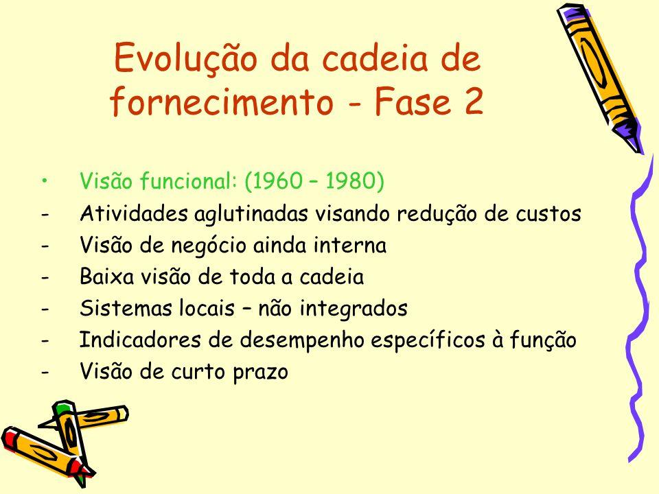 Evolução da cadeia de fornecimento - Fase 2