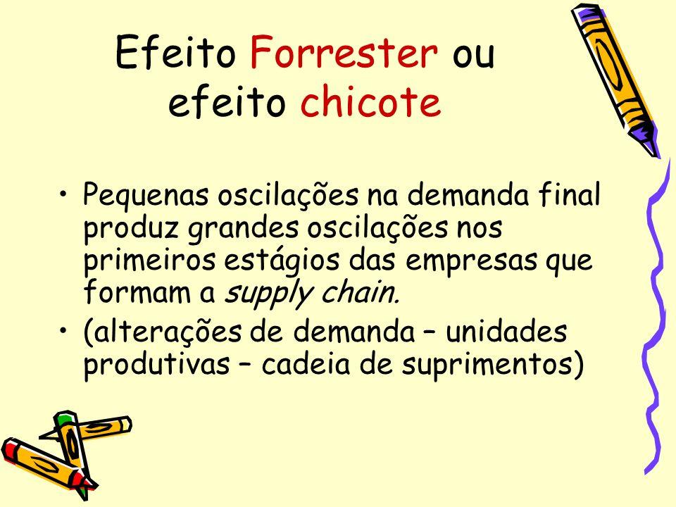 Efeito Forrester ou efeito chicote