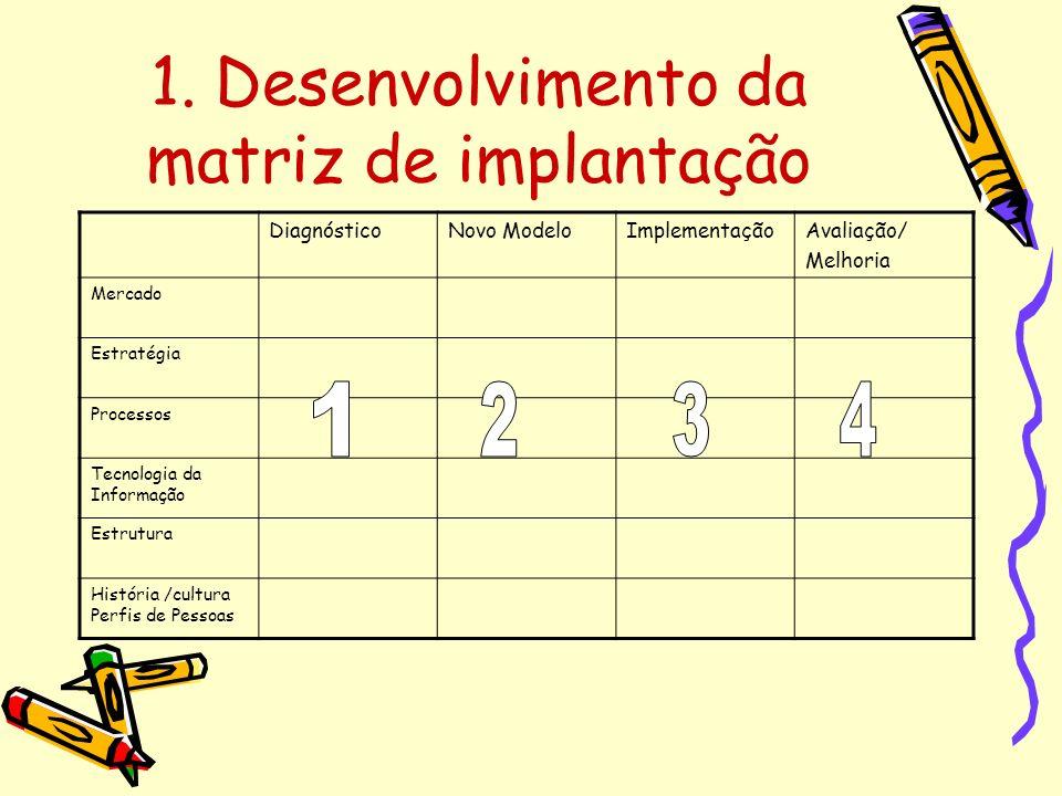 1. Desenvolvimento da matriz de implantação