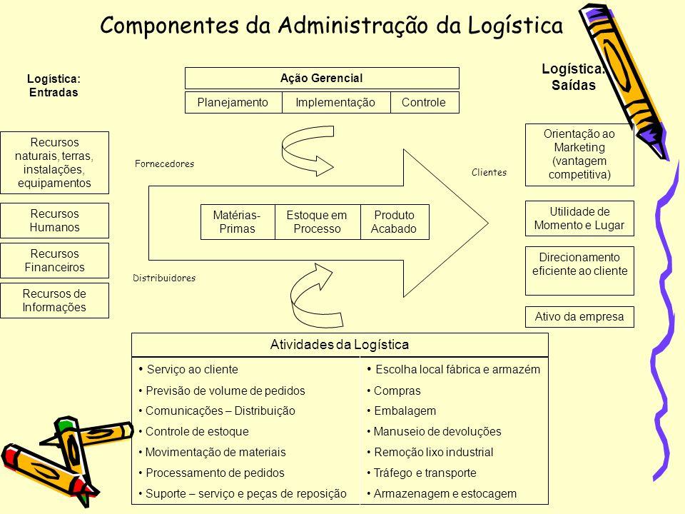 Componentes da Administração da Logística