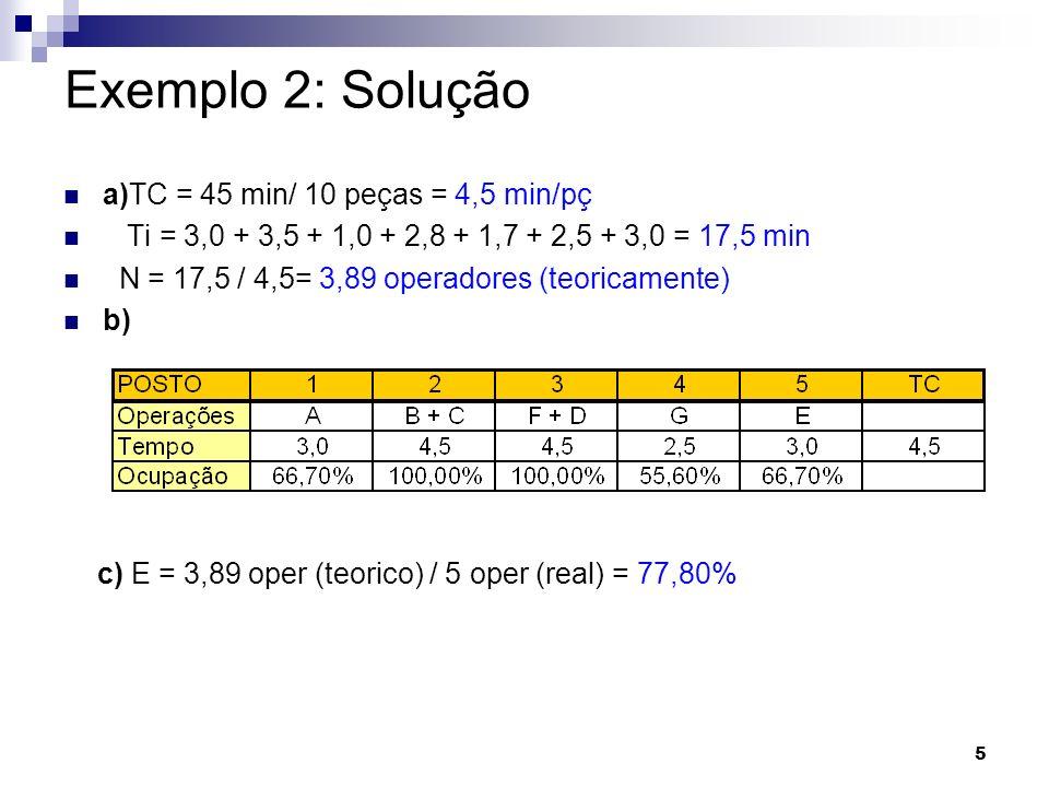 Exemplo 2: Solução a)TC = 45 min/ 10 peças = 4,5 min/pç